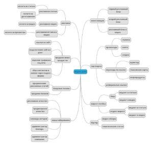 Интеллект карта заработков на Дзен
